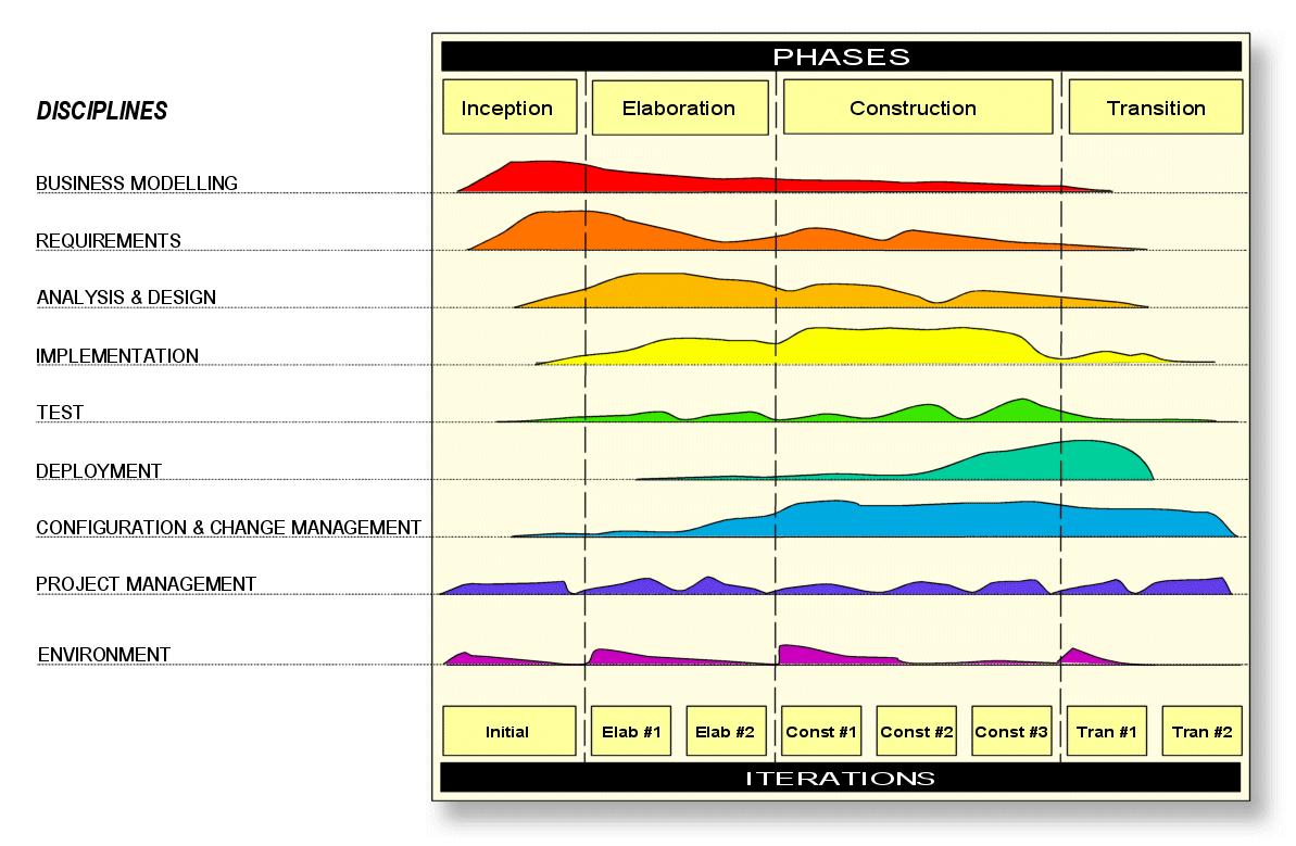 Process models dave nicolette diagram of v model ccuart Choice Image